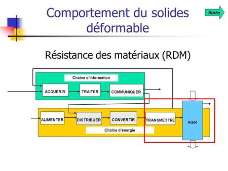 Comportement du solides déformable
