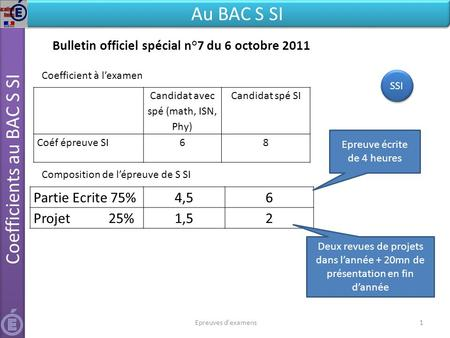 Coefficients au BAC S SI Au BAC S SI