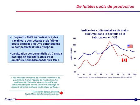 Canada De faibles coûts de production Streamlined border flowsStreamlined border flows 1 Source : Ministère du Travail des États-Unis, Bureau of Labor.