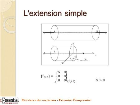 L'extension simple Résistance des matériaux - Extension Compression AB A G y x z (S)