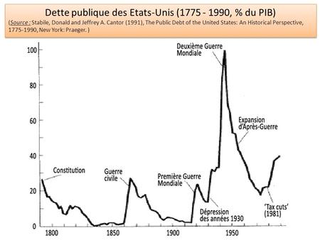 Dette publique des Etats-Unis (1775 - 1990, % du PIB) (Source : Stabile, Donald and Jeffrey A. Cantor (1991), The Public Debt of the United States: An.
