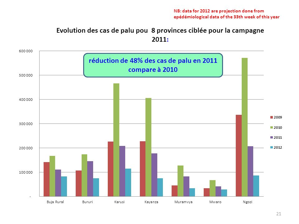 NB: data for 2012 are projection done from epédémiological data of the 33th week of this year
