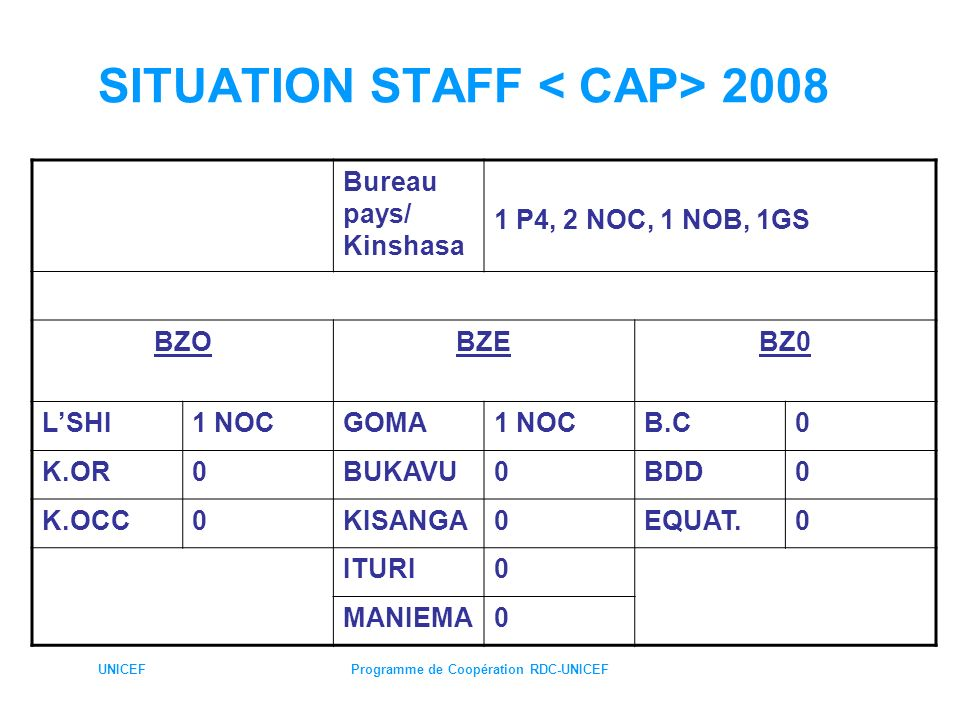 SITUATION STAFF < CAP> 2008