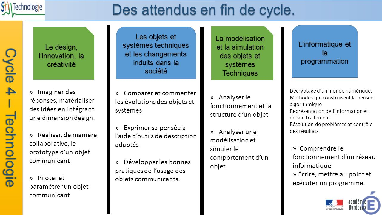 attendus fin cycle 4 eps