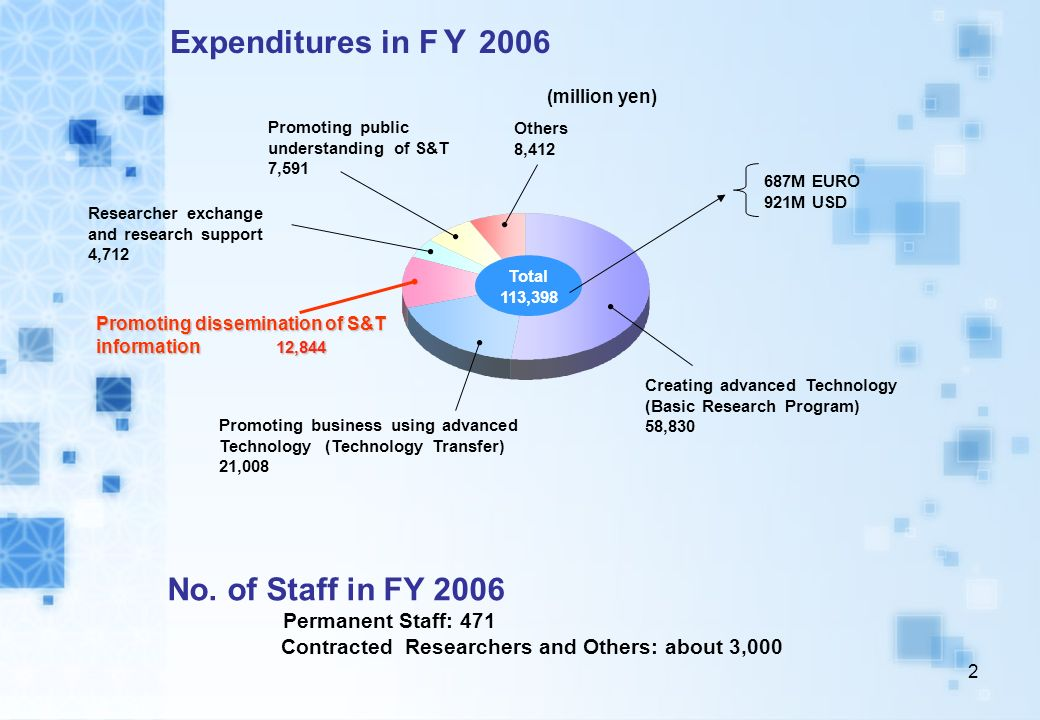 Expenditures in FY 2006 No. of Staff in FY 2006