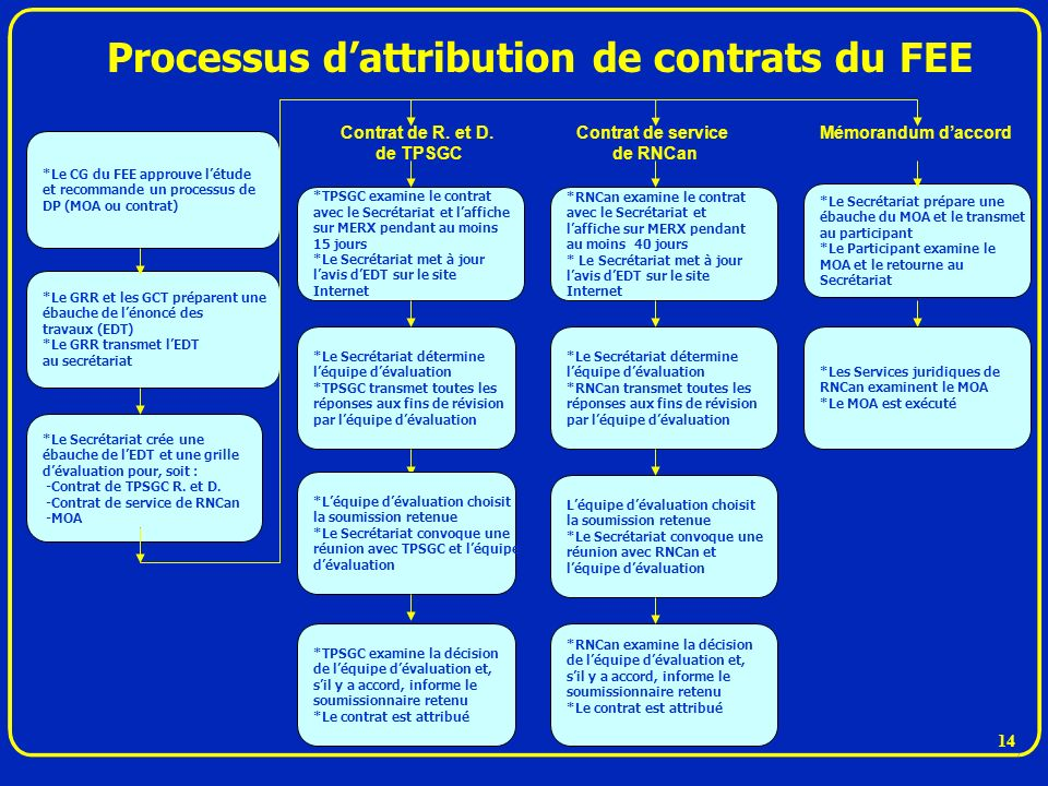 Processus d'attribution de contrats du FEE