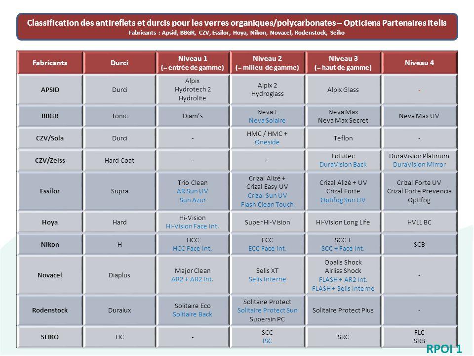 Classification des antireflets et durcis pour les verres organiques  polycarbonates – Opticiens Partenaires Itelis 6e086777b11b