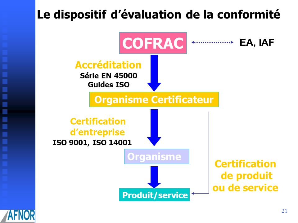 COFRAC Le dispositif d'évaluation de la conformité EA, IAF