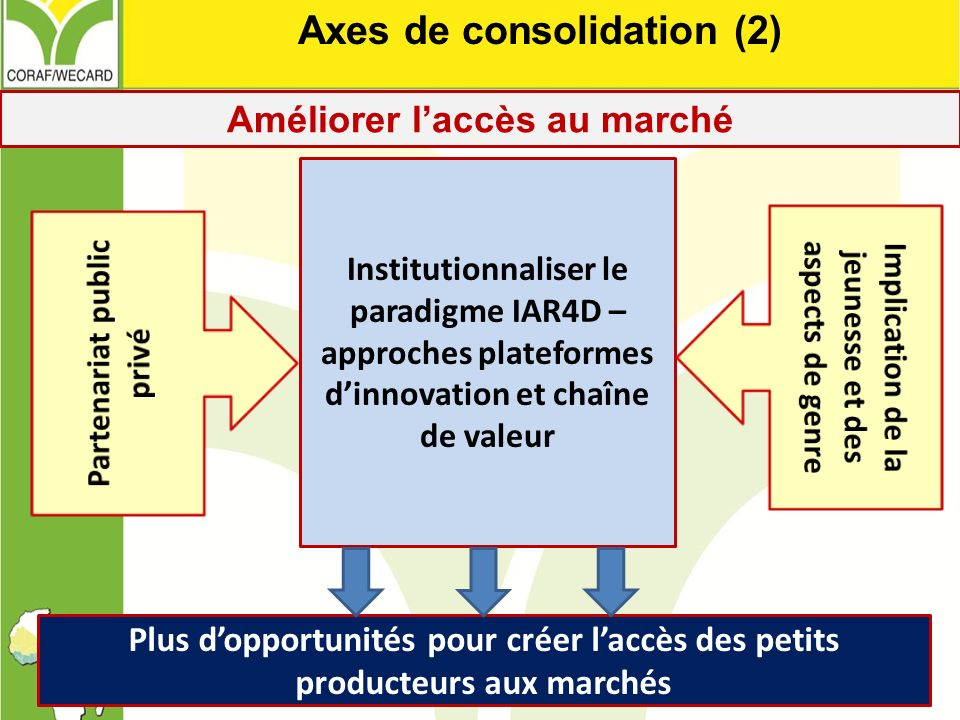 Axes de consolidation (2)
