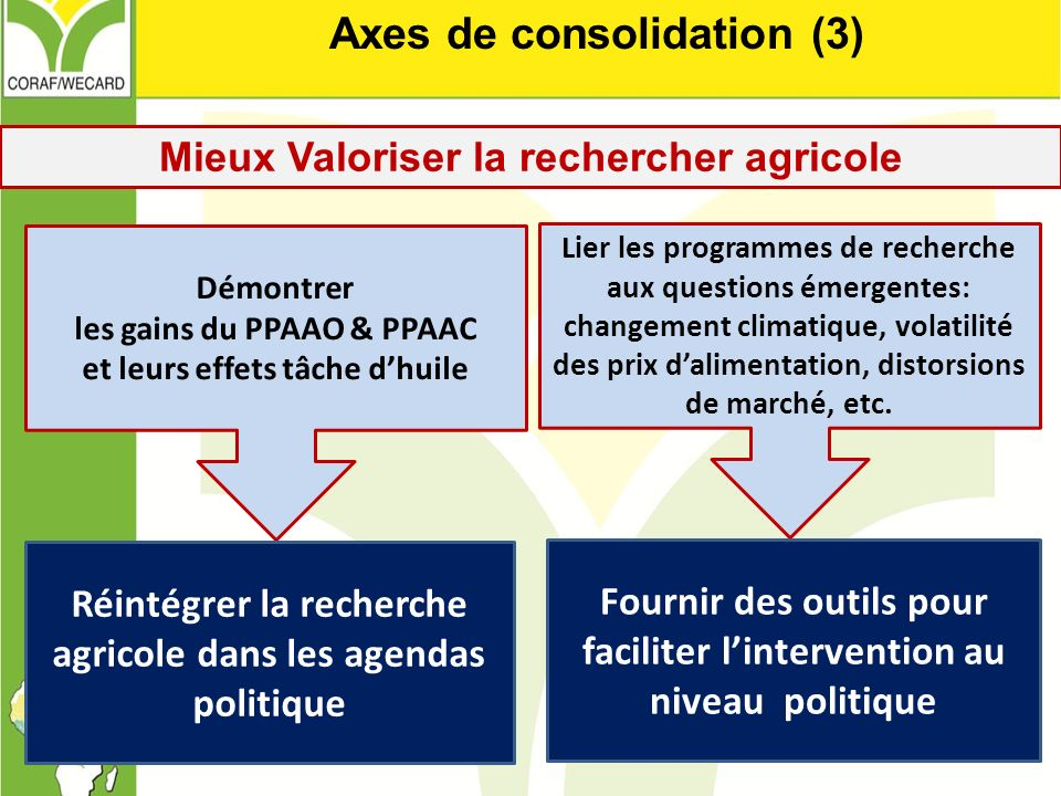 Axes de consolidation (3)