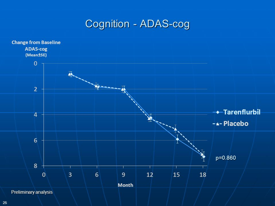 Cognition - ADAS-cog p=0.860 Preliminary analysis 25