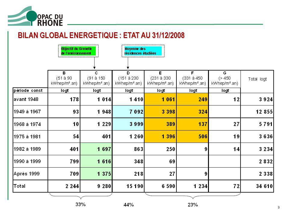 BILAN GLOBAL ENERGETIQUE : ETAT AU 31/12/2008