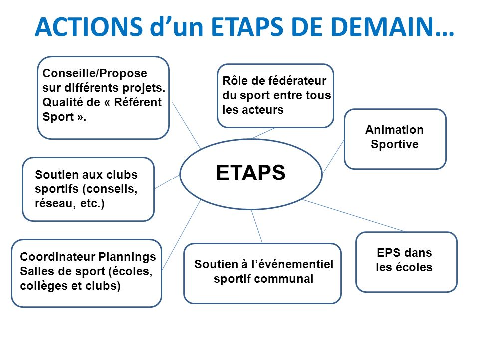 ACTIONS d'un ETAPS DE DEMAIN…