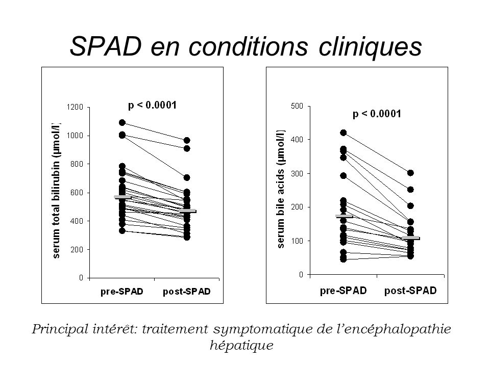 SPAD en conditions cliniques