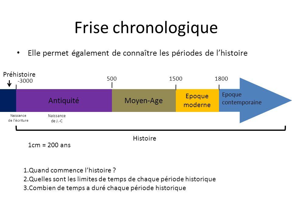 L Histoire Notion De Siecle Frise Chronologique Periode De L