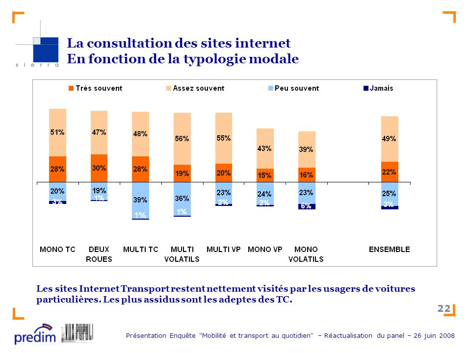La consultation des sites internet En fonction de la typologie modale
