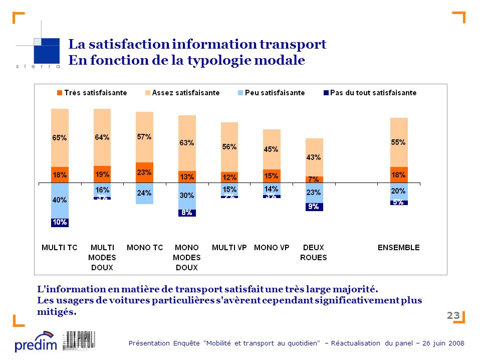 La satisfaction information transport En fonction de la typologie modale