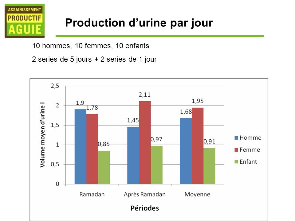 Production d'urine par jour