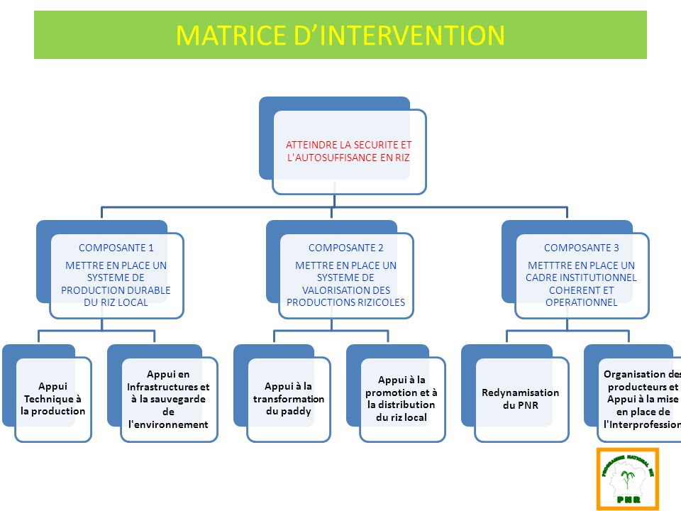 MATRICE D'INTERVENTION