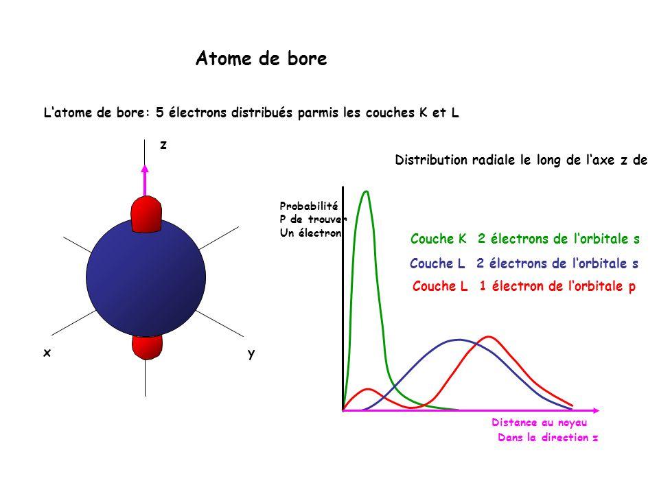 distance electron noyau
