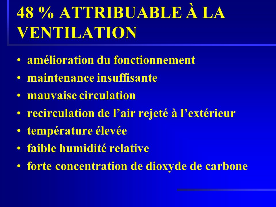 48 % ATTRIBUABLE À LA VENTILATION