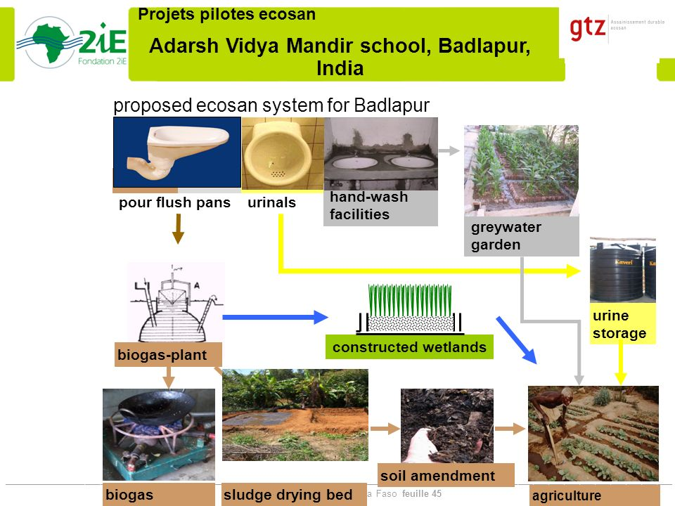 proposed ecosan system for Badlapur