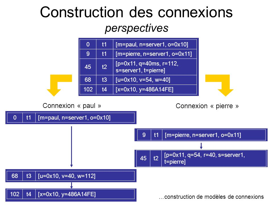 Construction des connexions perspectives