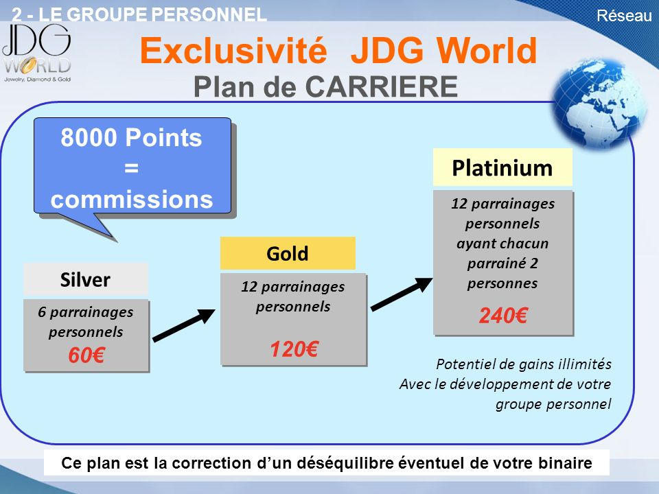 Exclusivité JDG World Plan de CARRIERE 8000 Points = commissions