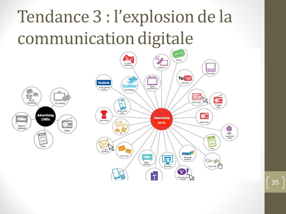 Tendance 3 : l'explosion de la communication digitale