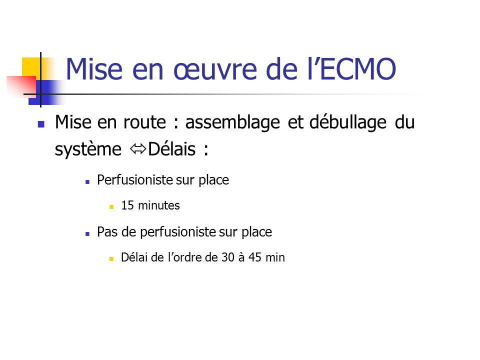 Assistance Circulatoire De Courte Dur 233 E Ppt Video Online