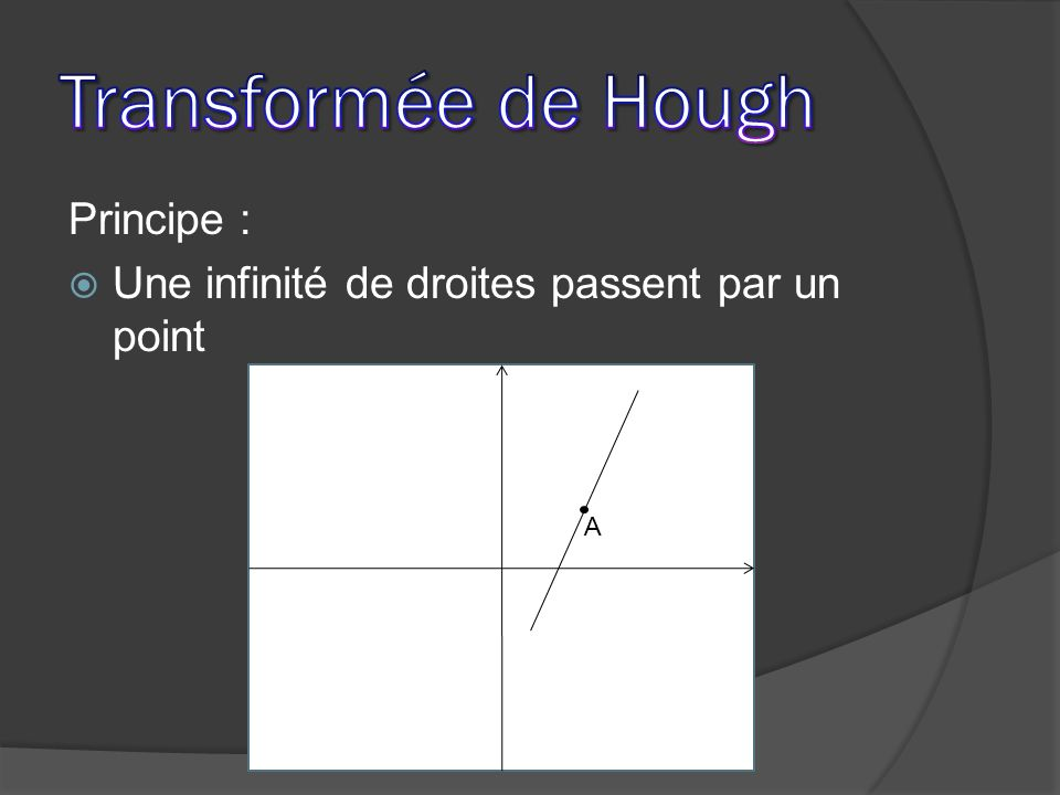 Transformée de Hough Principe :