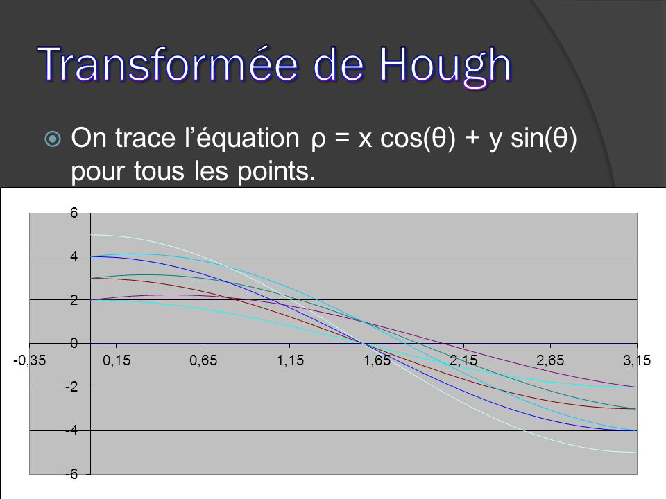Transformée de Hough On trace l'équation ρ = x cos(θ) + y sin(θ) pour tous les points.