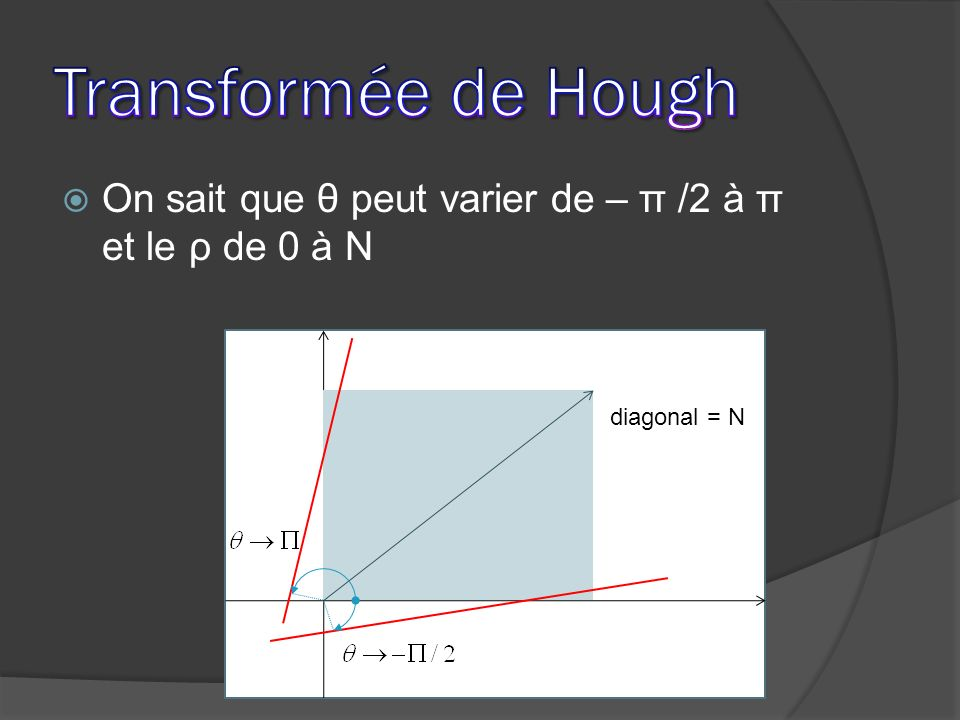 Transformée de Hough On sait que θ peut varier de – π /2 à π et le ρ de 0 à N diagonal = N