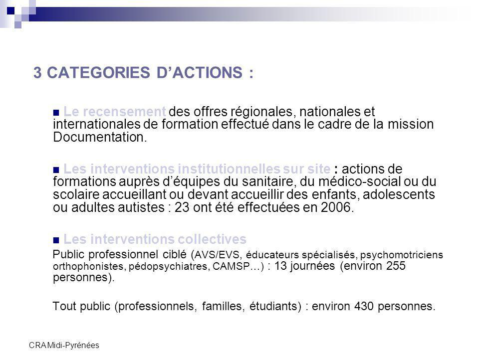 3 CATEGORIES D'ACTIONS :