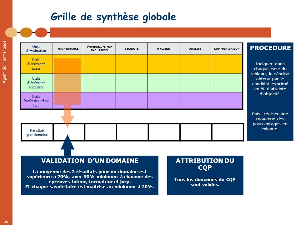 Grille de synthèse globale