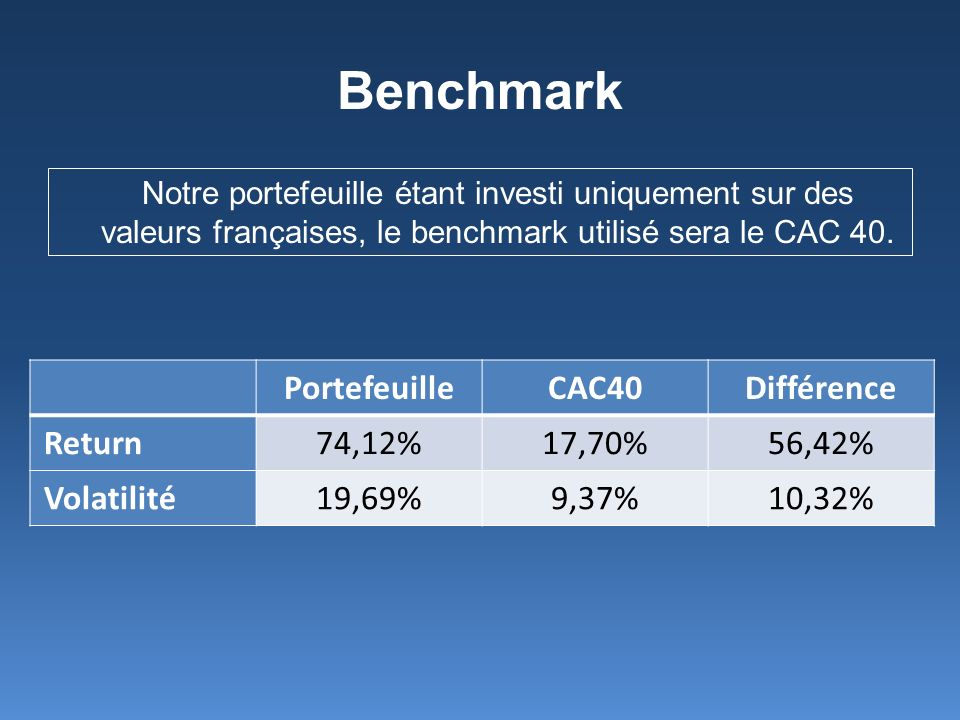 Benchmark Portefeuille CAC40 Différence Return 74,12% 17,70% 56,42%