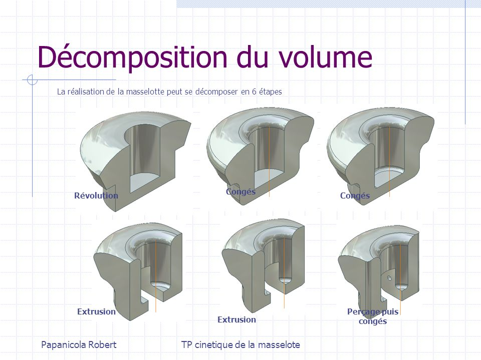 Décomposition du volume