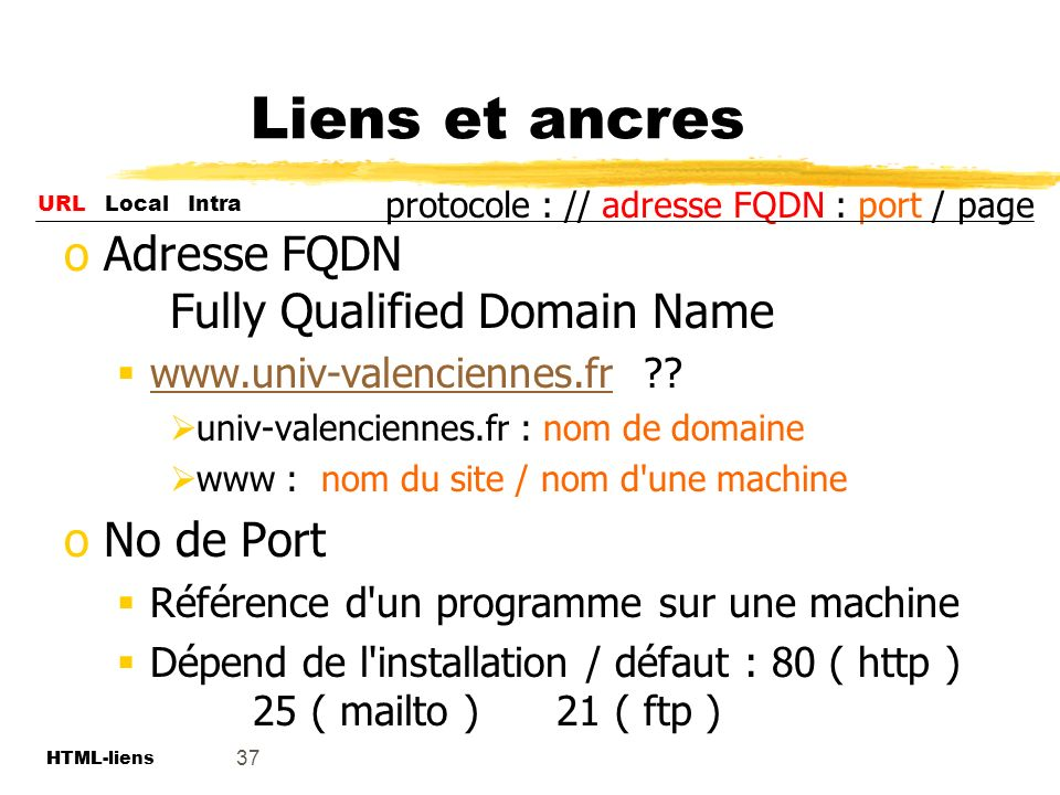 Liens et ancres Adresse FQDN Fully Qualified Domain Name No de Port