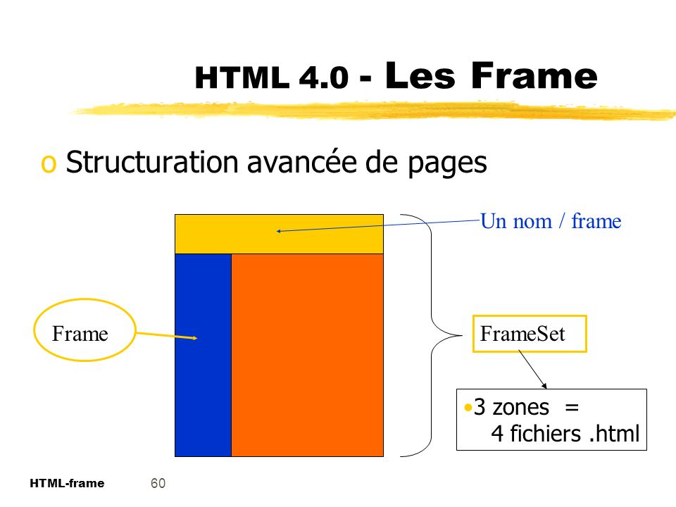 Structuration avancée de pages