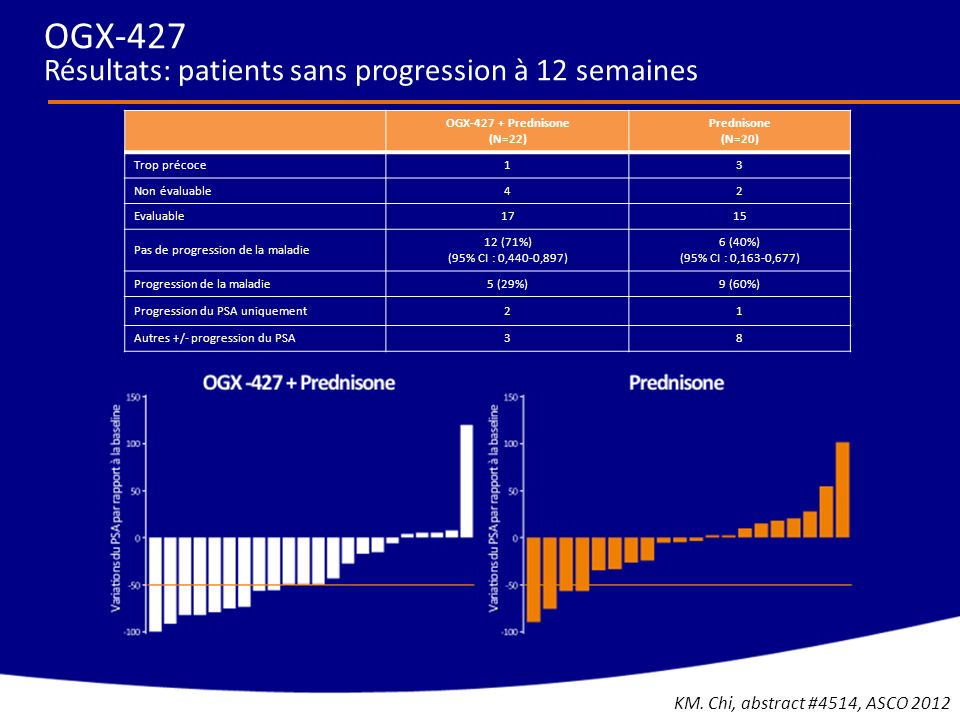 OGX-427 Résultats: patients sans progression à 12 semaines