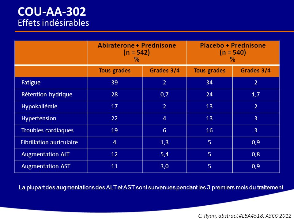 Abiraterone + Prednisone