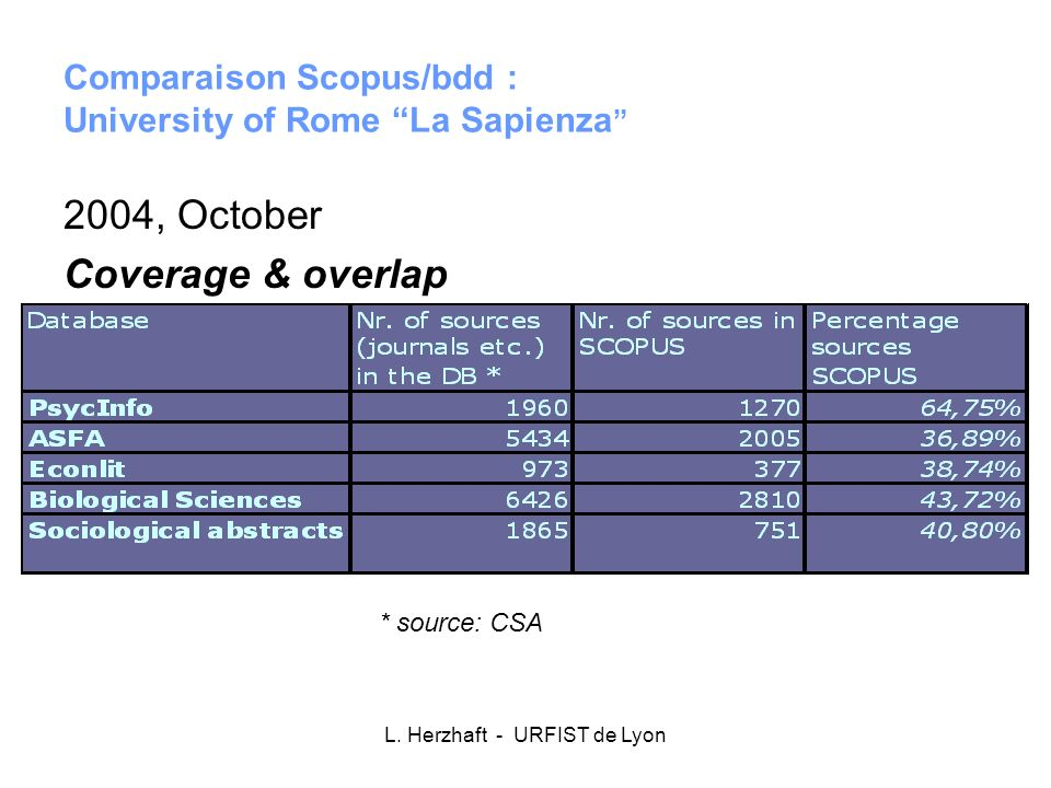 Comparaison Scopus/bdd : University of Rome La Sapienza