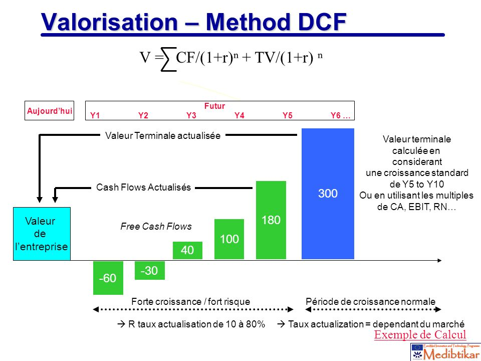 Valorisation – Method DCF