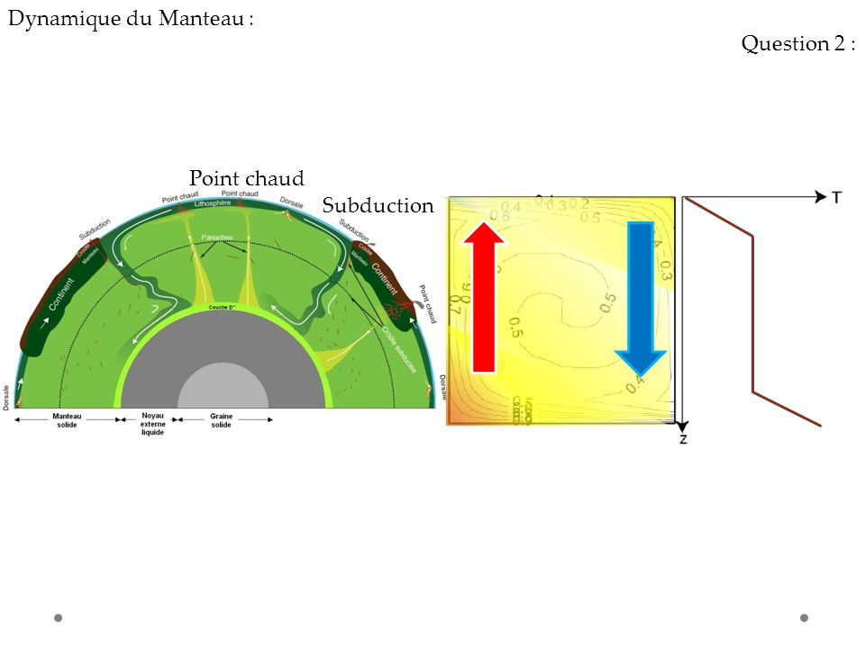 Dynamique du Manteau : Question 2 : Point chaud Subduction