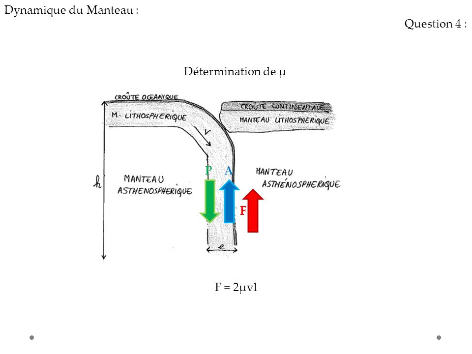 Dynamique du Manteau : Question 4 : Détermination de µ P A F F F = 2µvl