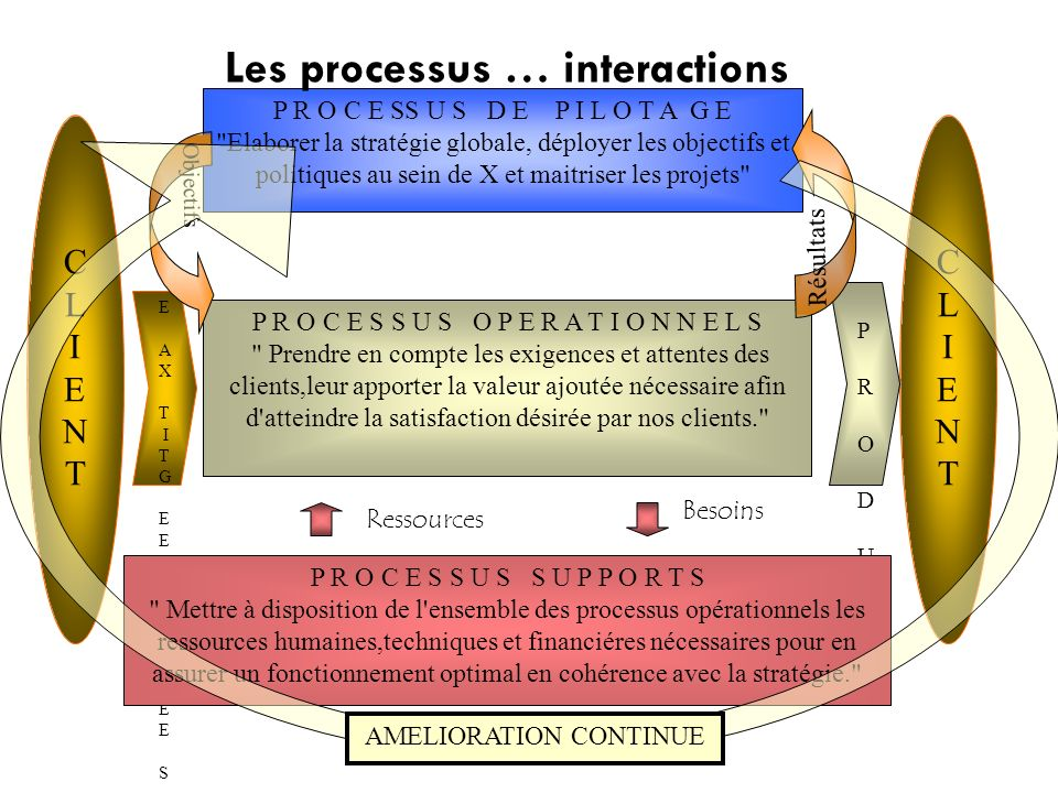 Les processus … interactions
