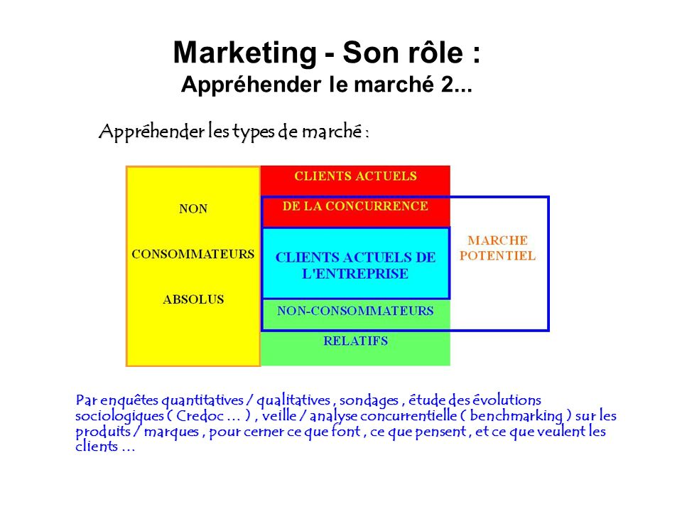 Marketing - Son rôle : Appréhender le marché 2...