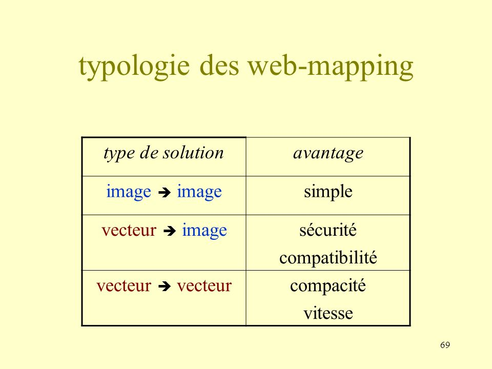 typologie des web-mapping