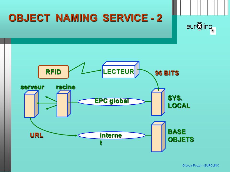 OBJECT NAMING SERVICE - 2