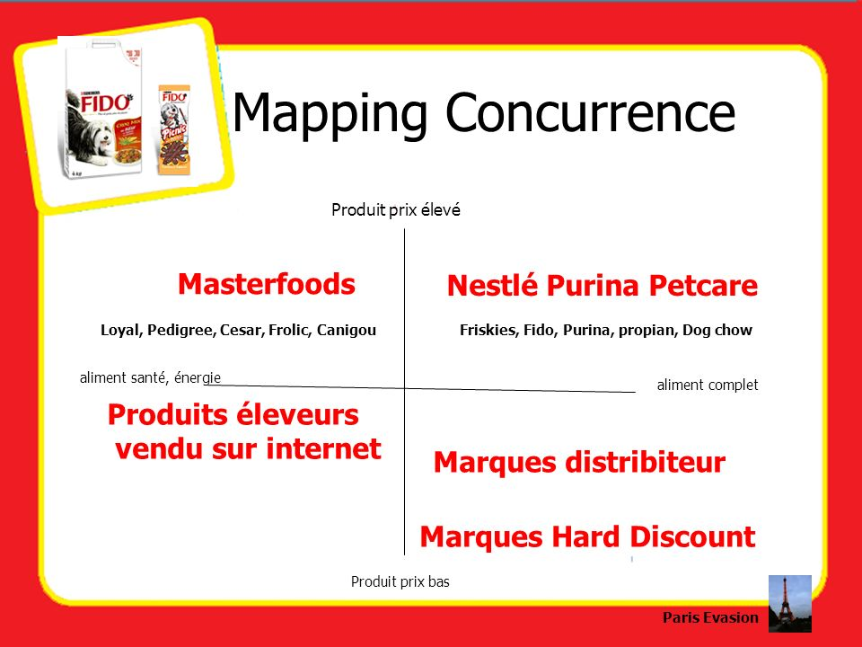 Mapping Concurrence Masterfoods Nestlé Purina Petcare